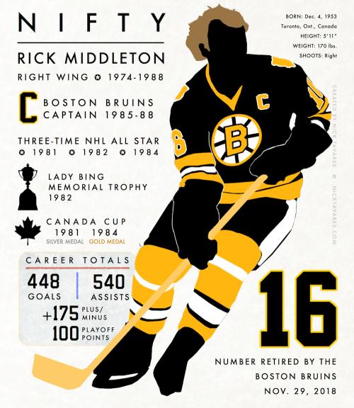 Infographic illustration of Rick Middleton